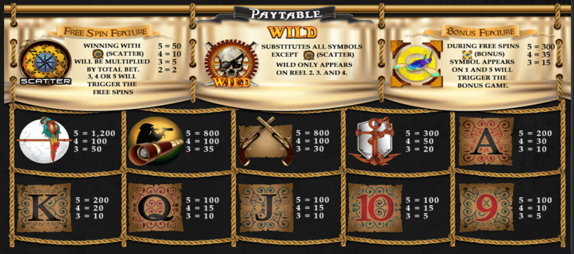 Sky Pirates Paytable