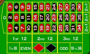 Roulette Bet Options