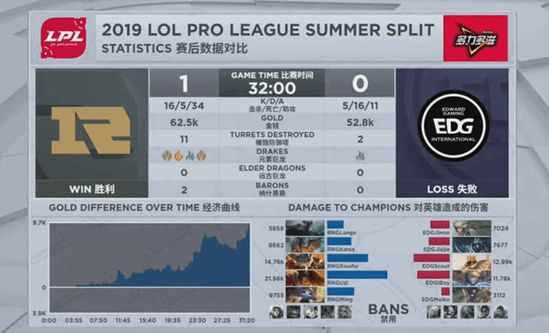 ESports League of Legends statistics example_VN